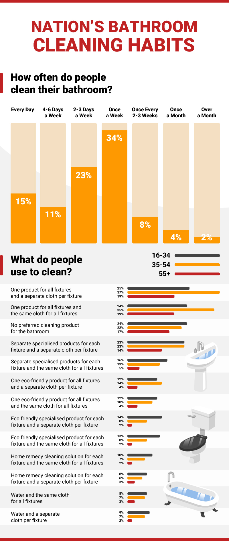 Infographic showing survey data in response to the question 'How often do people clean their bathroom?'