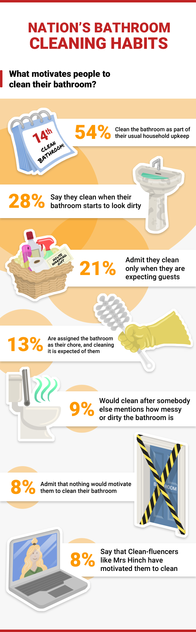 Infographic showing what motivates people to clean their bathroom